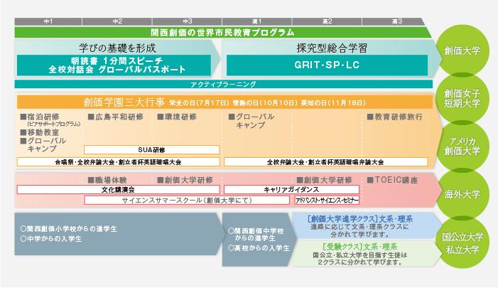 関西創価の世界市民教育プログラム